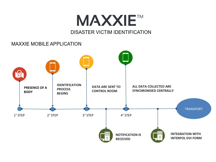 MAXXIE – DISASTER VICTIM IDENTIFICATION